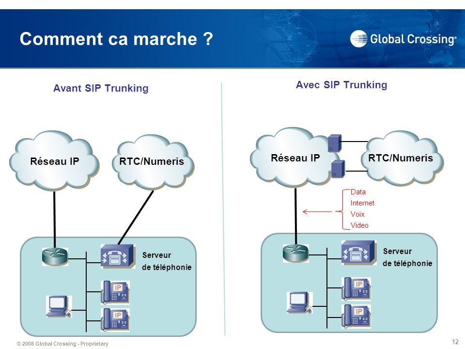 Comment ca marche Avec SIP Trunking Avant SIP Trunking Réseau IP