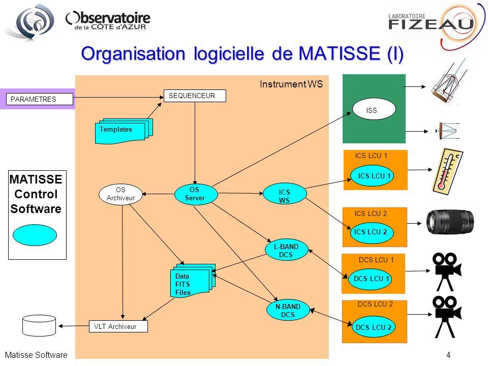 Organisation logicielle de MATISSE (I)