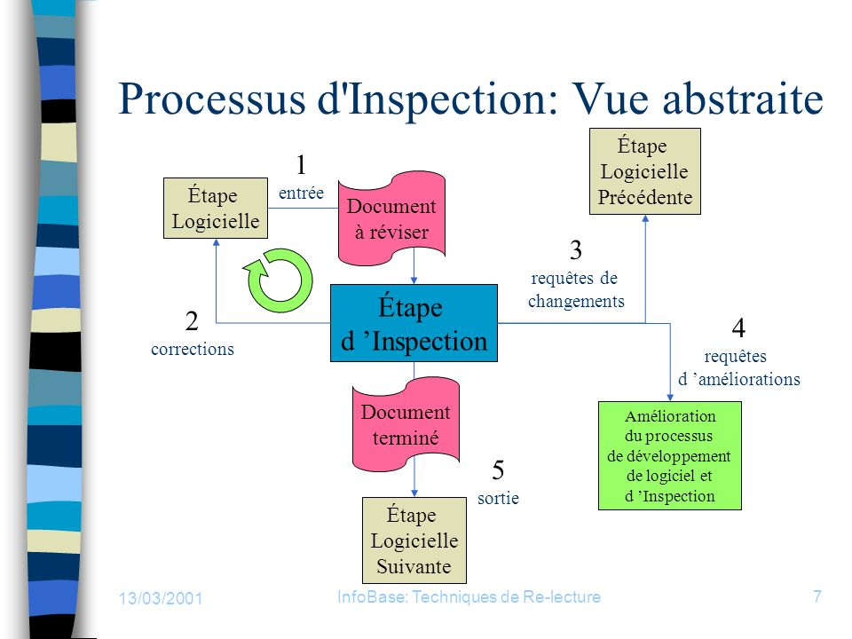 Processus d Inspection: Vue abstraite