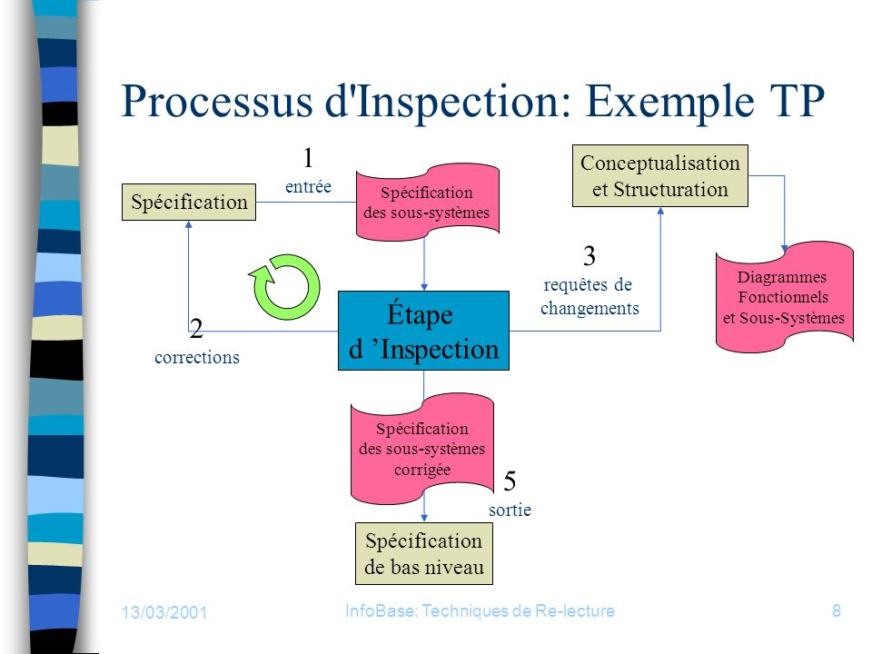 Processus d Inspection: Exemple TP