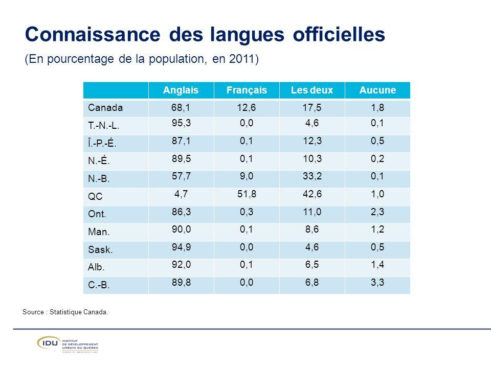 Connaissance des langues officielles (En pourcentage de la population, en 2011)