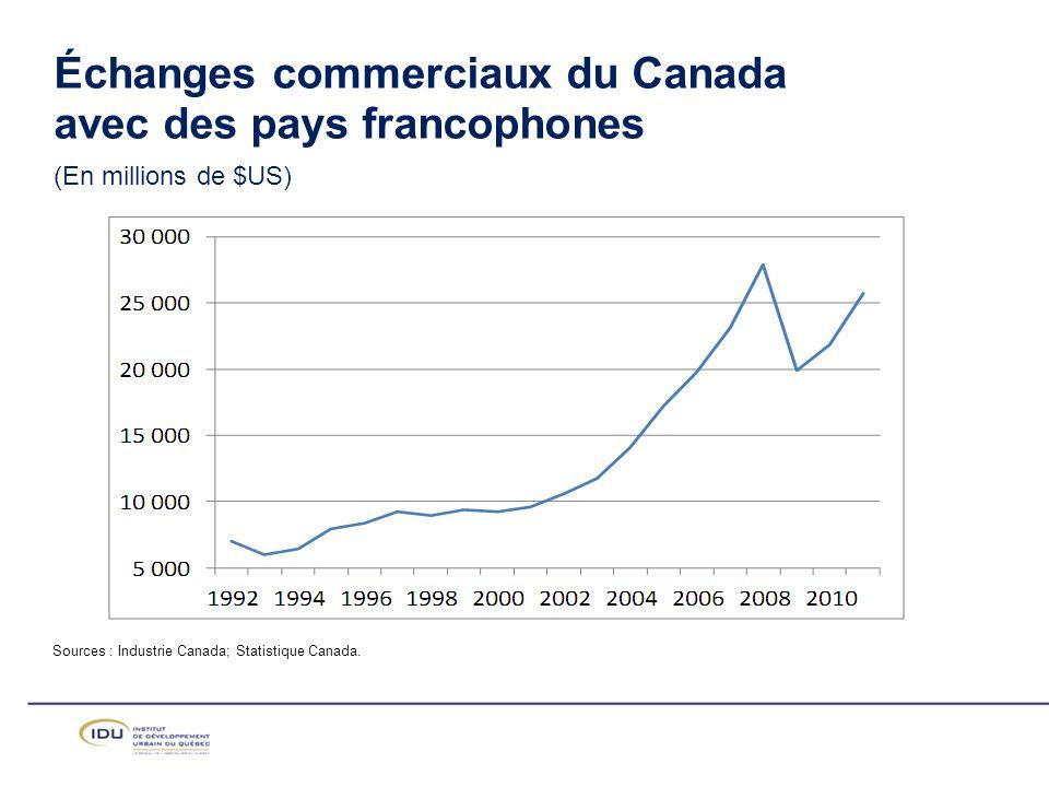 Échanges commerciaux du Canada avec des pays francophones (En millions de $US)