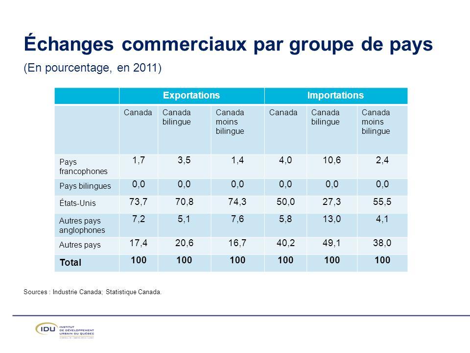 Échanges commerciaux par groupe de pays (En pourcentage, en 2011)
