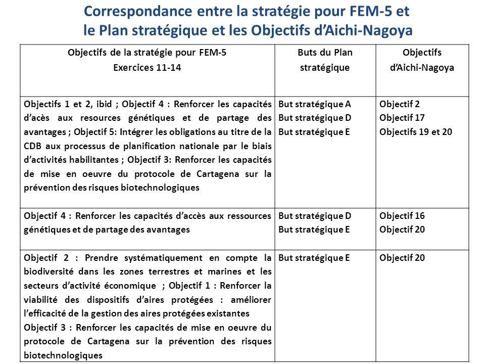 Objectifs de la stratégie pour FEM-5 Buts du Plan stratégique