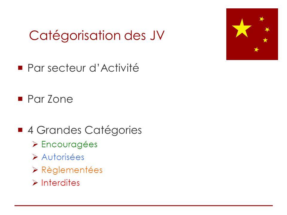 Catégorisation des JV Par secteur d'Activité Par Zone