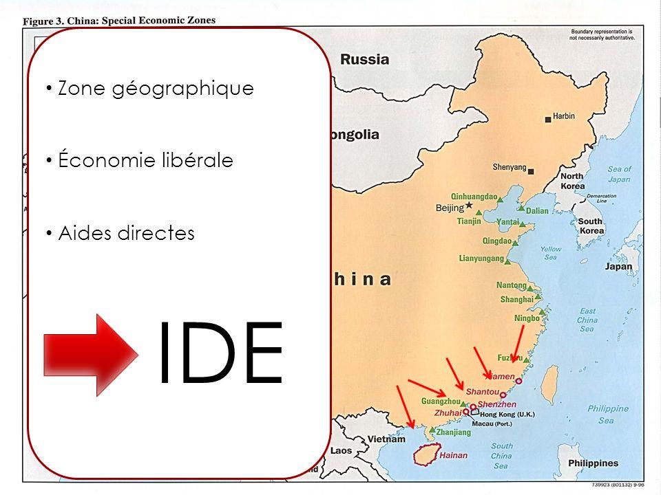 Zone géographique Économie libérale Aides directes IDE