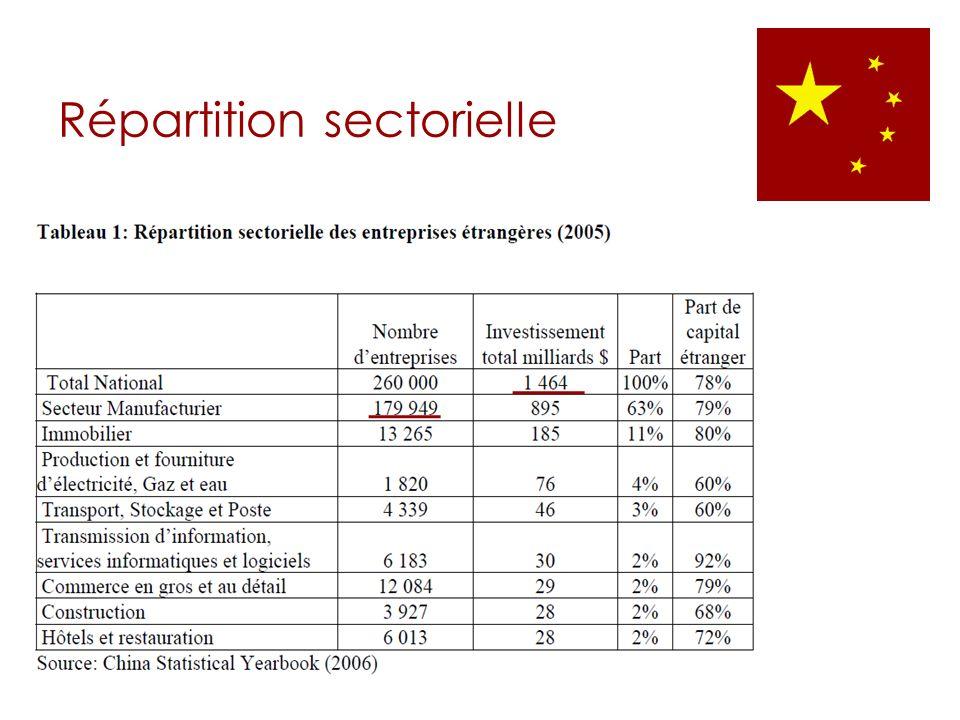 Répartition sectorielle