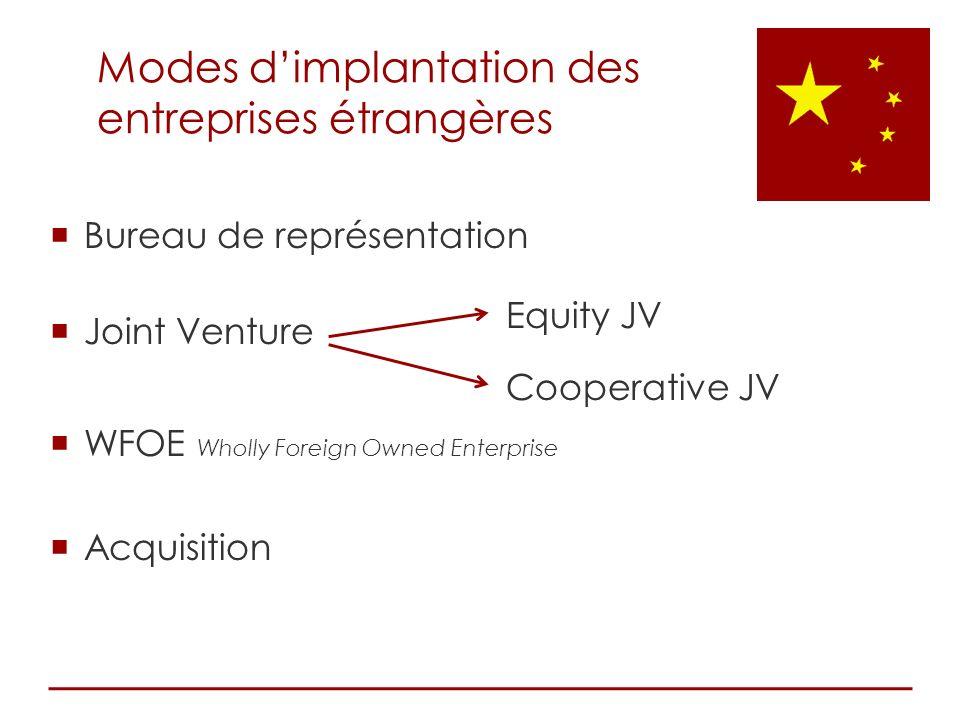 Modes d'implantation des entreprises étrangères