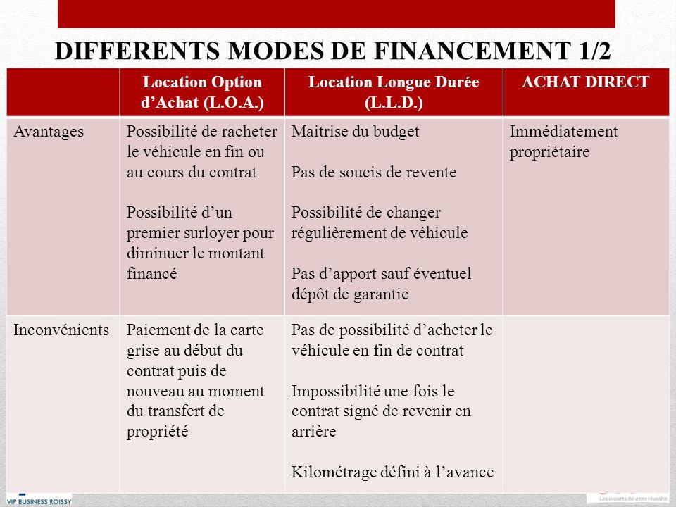 DIFFERENTS MODES DE FINANCEMENT 1/2