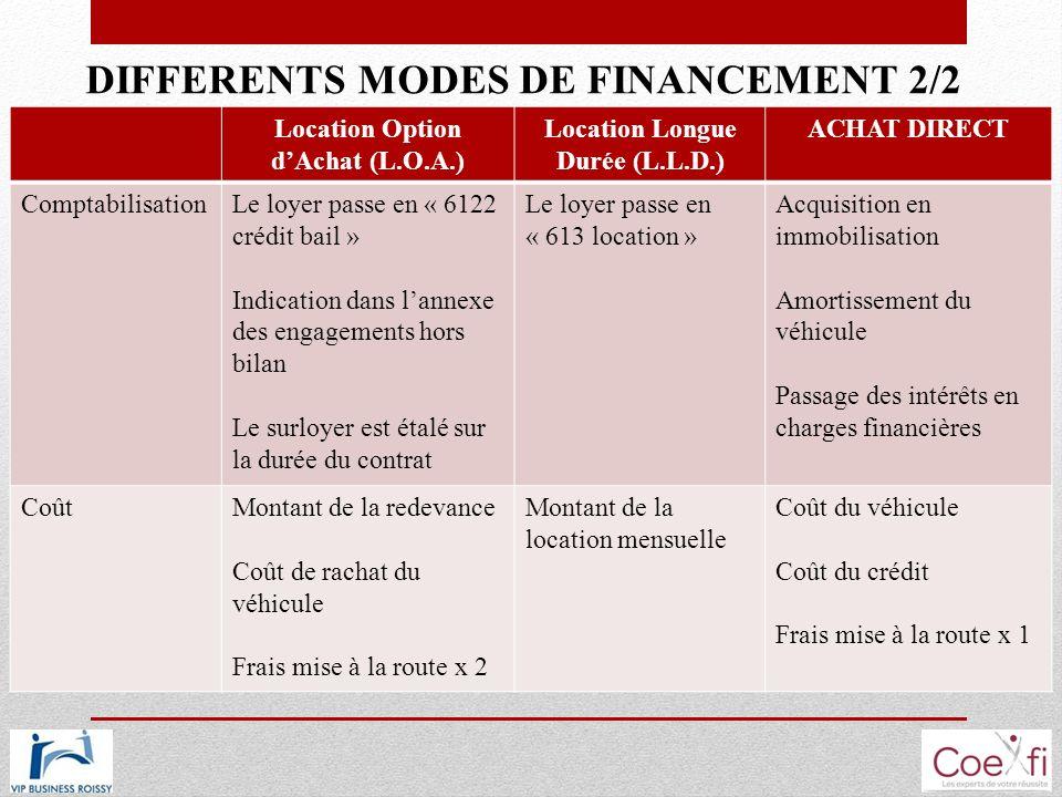 DIFFERENTS MODES DE FINANCEMENT 2/2