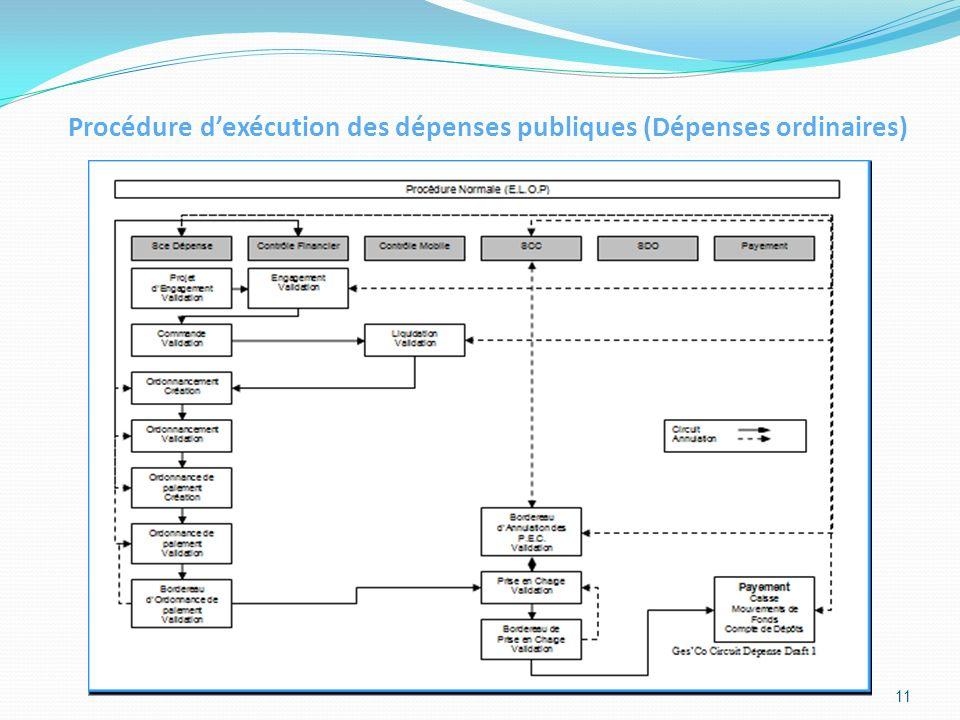 Procédure d'exécution des dépenses publiques (Dépenses ordinaires)