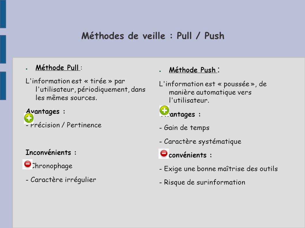 Méthodes de veille : Pull / Push
