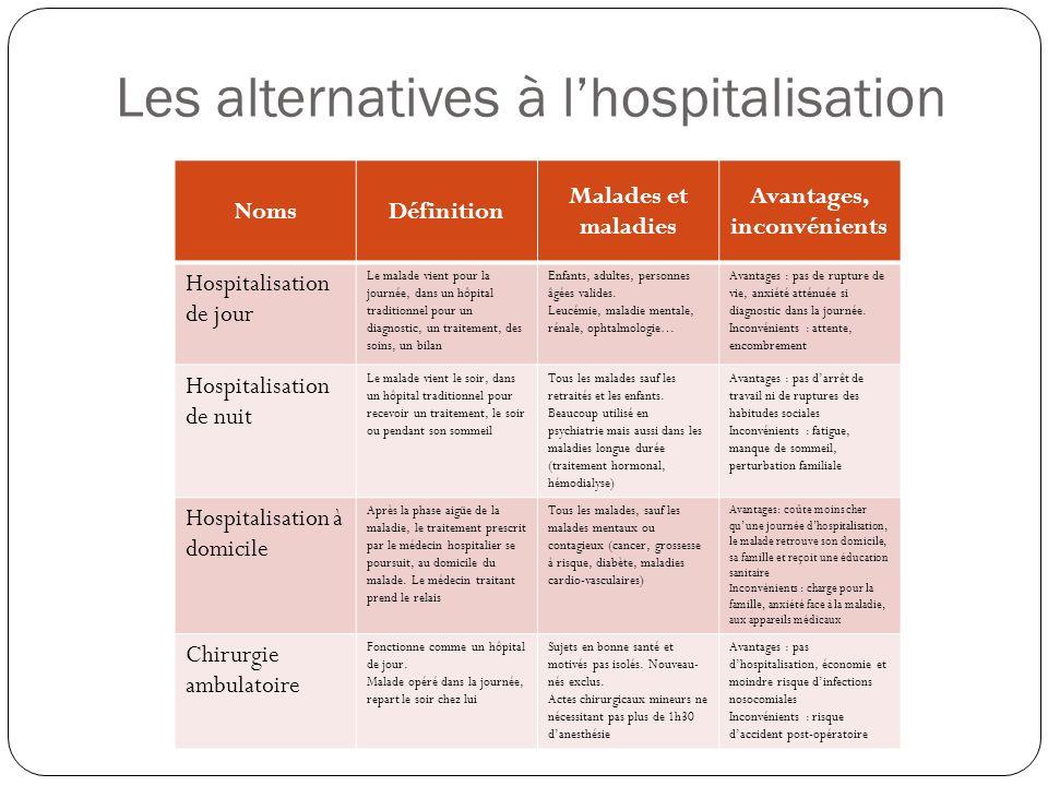 Les alternatives à l'hospitalisation