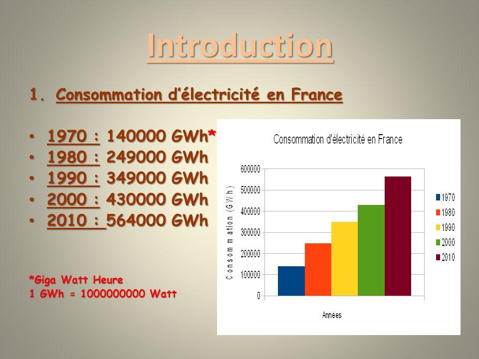 Introduction Consommation d'électricité en France 1970 : 140000 GWh*