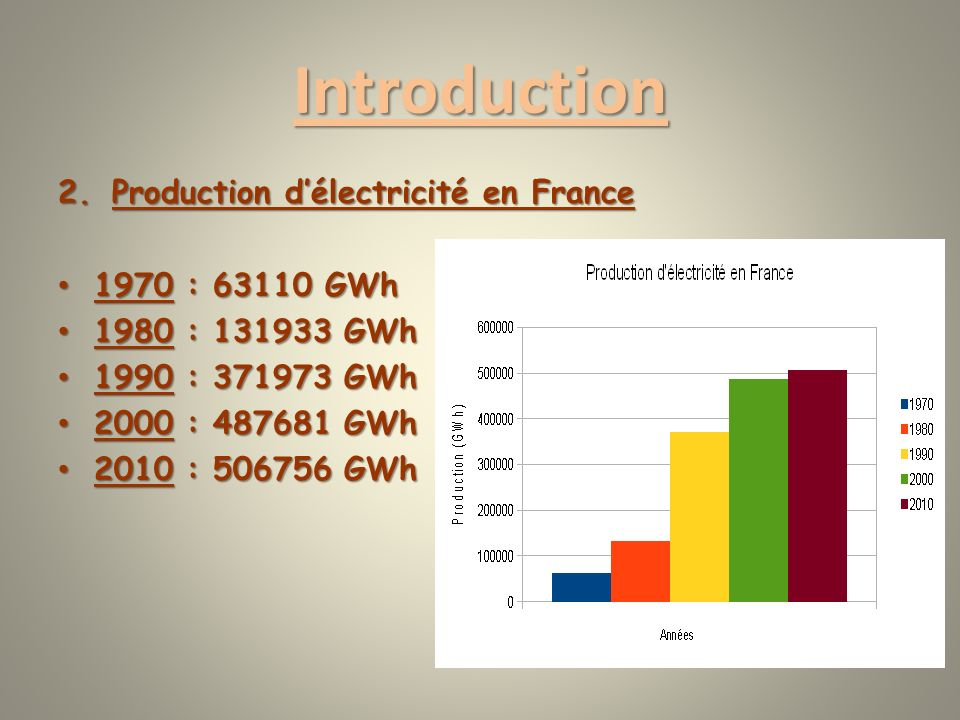 Introduction Production d'électricité en France 1970 : 63110 GWh