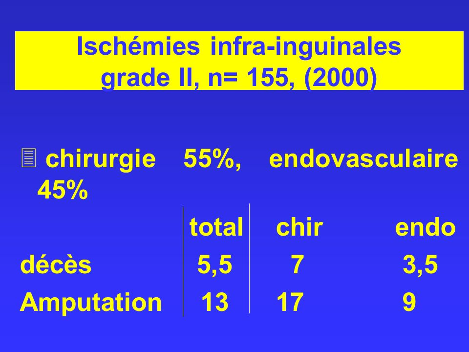 Ischémies infra-inguinales grade II, n= 155, (2000)