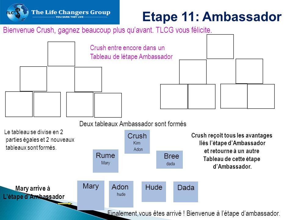 Crush reçoit tous les avantages liés l'étape d'Ambassador