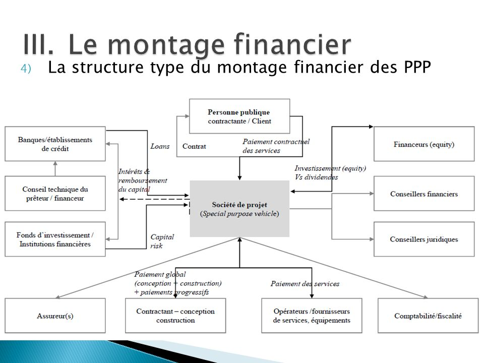 Le montage financier La structure type du montage financier des PPP