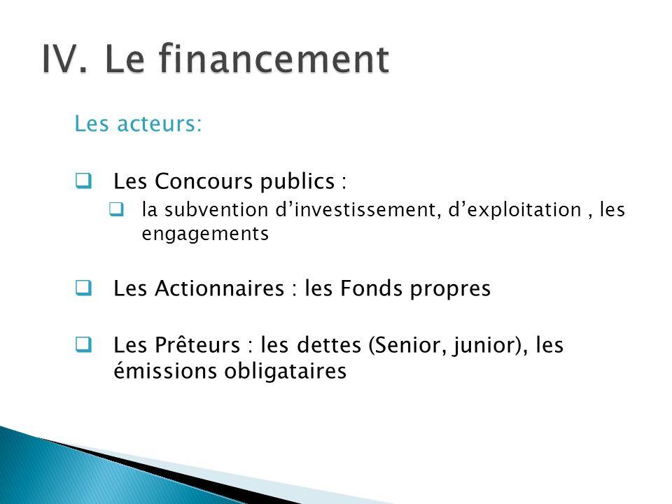 Le financement Les acteurs: Les Concours publics :