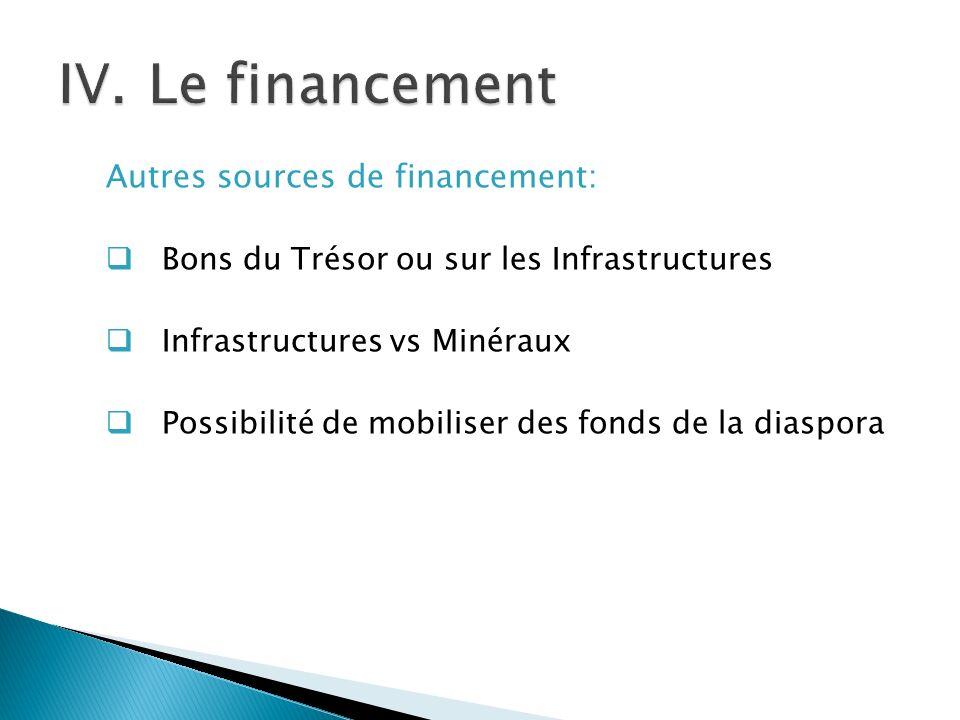 Le financement Autres sources de financement: