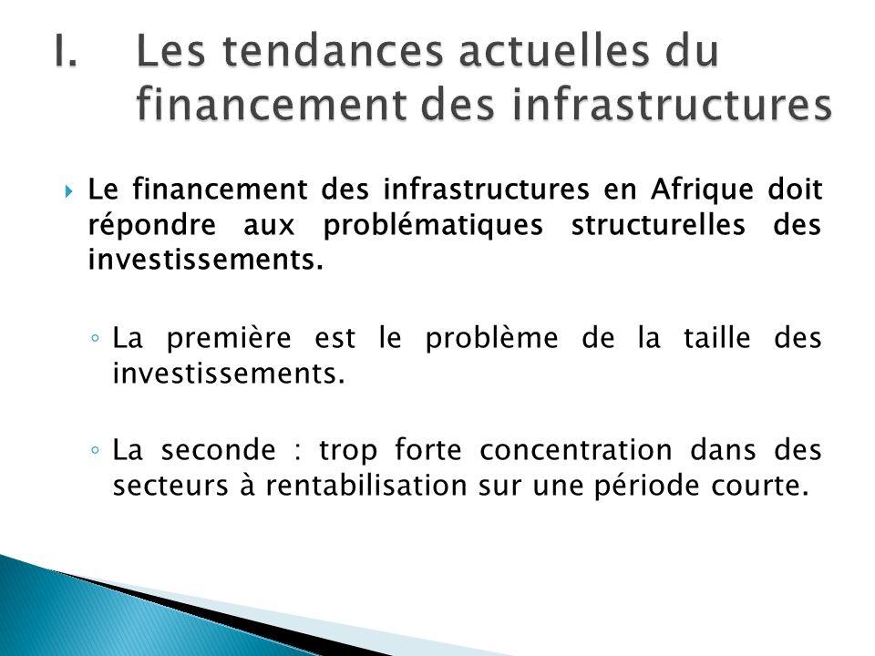 Les tendances actuelles du financement des infrastructures
