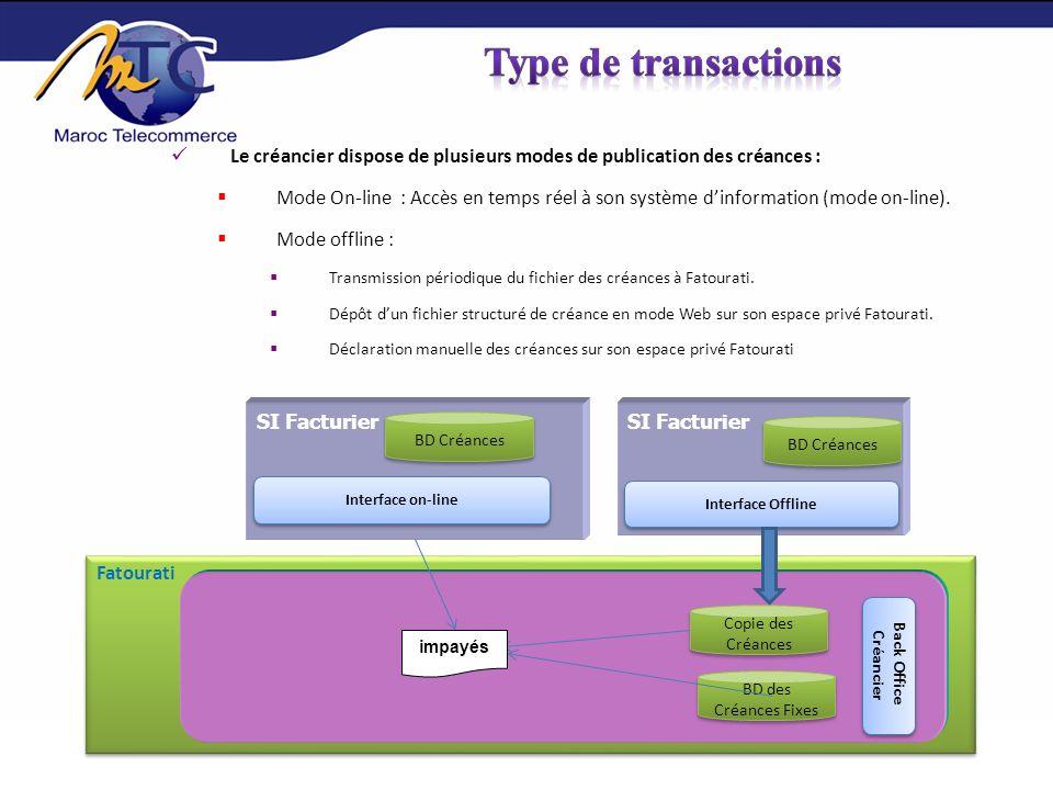 Type de transactions Le créancier dispose de plusieurs modes de publication des créances :