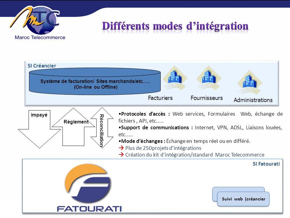 Le paiement multicanal par maroc telecommerce ppt t l charger - Site paiement differe 3 mois ...