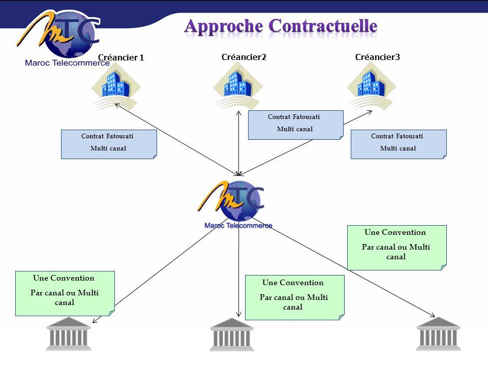 Approche Contractuelle