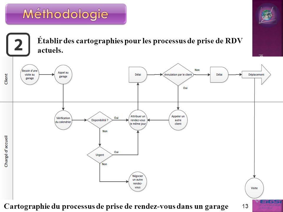 Méthodologie Établir des cartographies pour les processus de prise de RDV actuels.