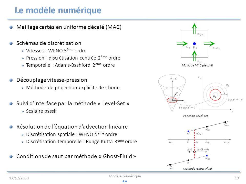 Le modèle numérique Maillage cartésien uniforme décalé (MAC)