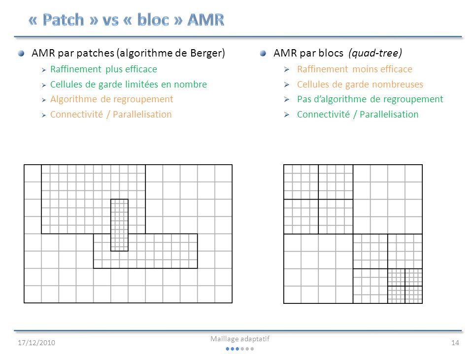 « Patch » vs « bloc » AMR AMR par patches (algorithme de Berger)