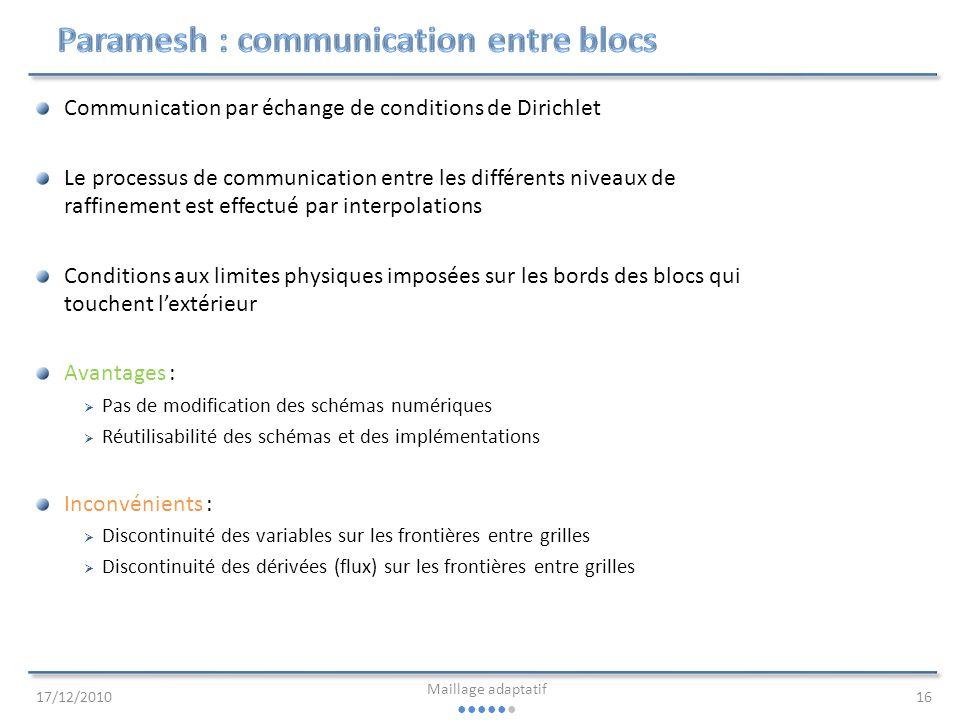 Paramesh : communication entre blocs