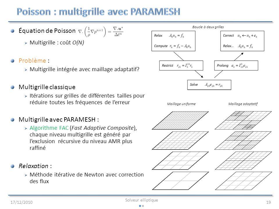 Poisson : multigrille avec PARAMESH