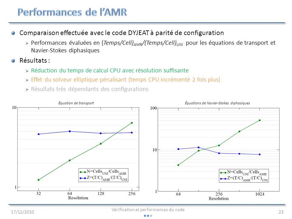 Performances de l'AMR Comparaison effectuée avec le code DYJEAT à parité de configuration.