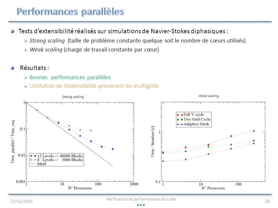 Performances parallèles
