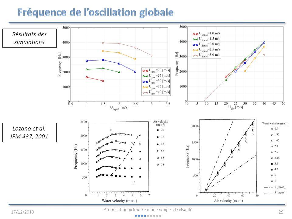Fréquence de l'oscillation globale