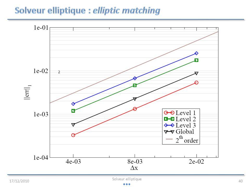 Solveur elliptique : elliptic matching