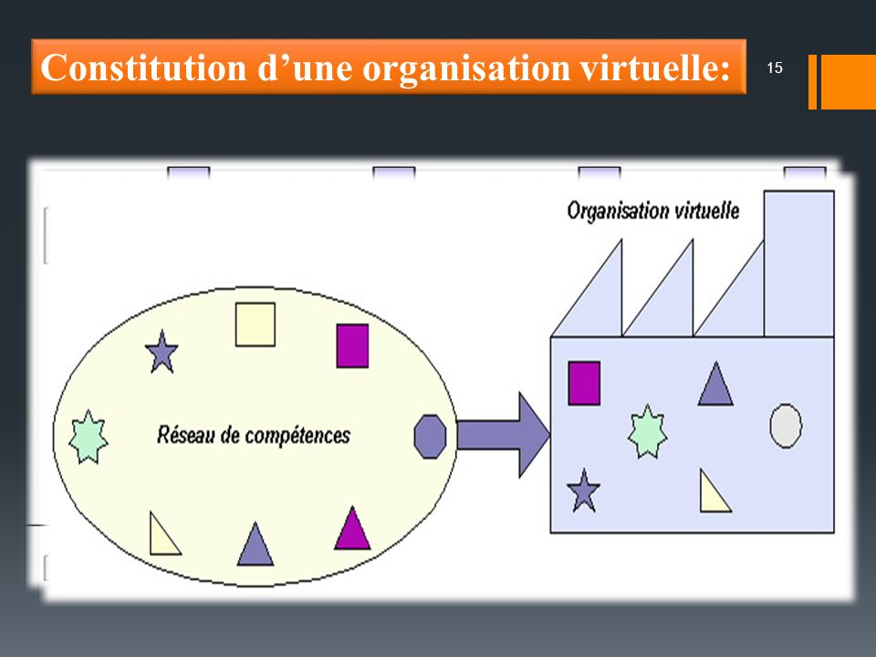 Constitution d'une organisation virtuelle:
