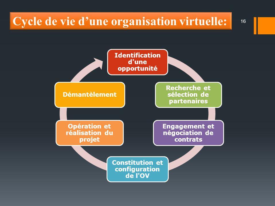 Cycle de vie d'une organisation virtuelle:
