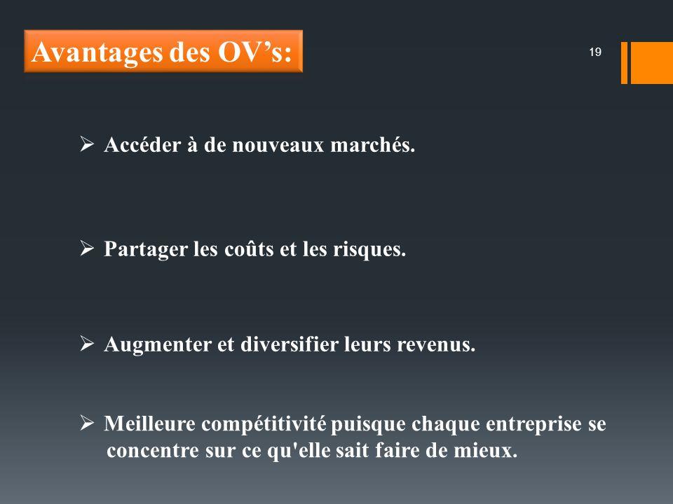 Avantages des OV's: Accéder à de nouveaux marchés.