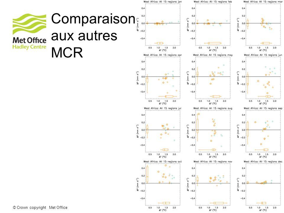 Comparaison aux autres MCR