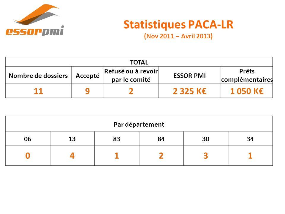 Statistiques PACA-LR (Nov 2011 – Avril 2013)