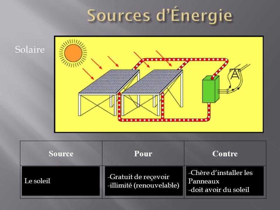 Sources d'Énergie Solaire Source Pour Contre Le soleil