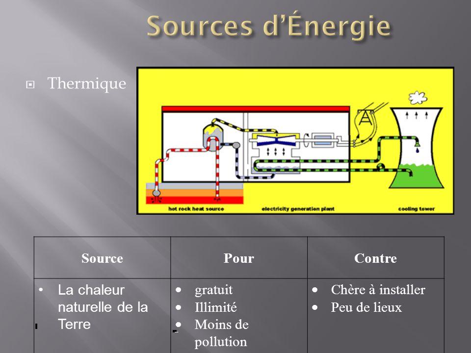 Sources d'Énergie Thermique Source Pour Contre