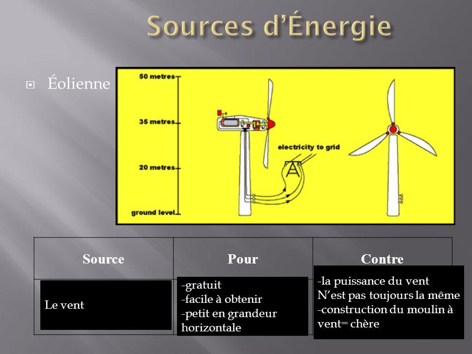 Sources d'Énergie Éolienne Source Pour Contre -la puissance du vent