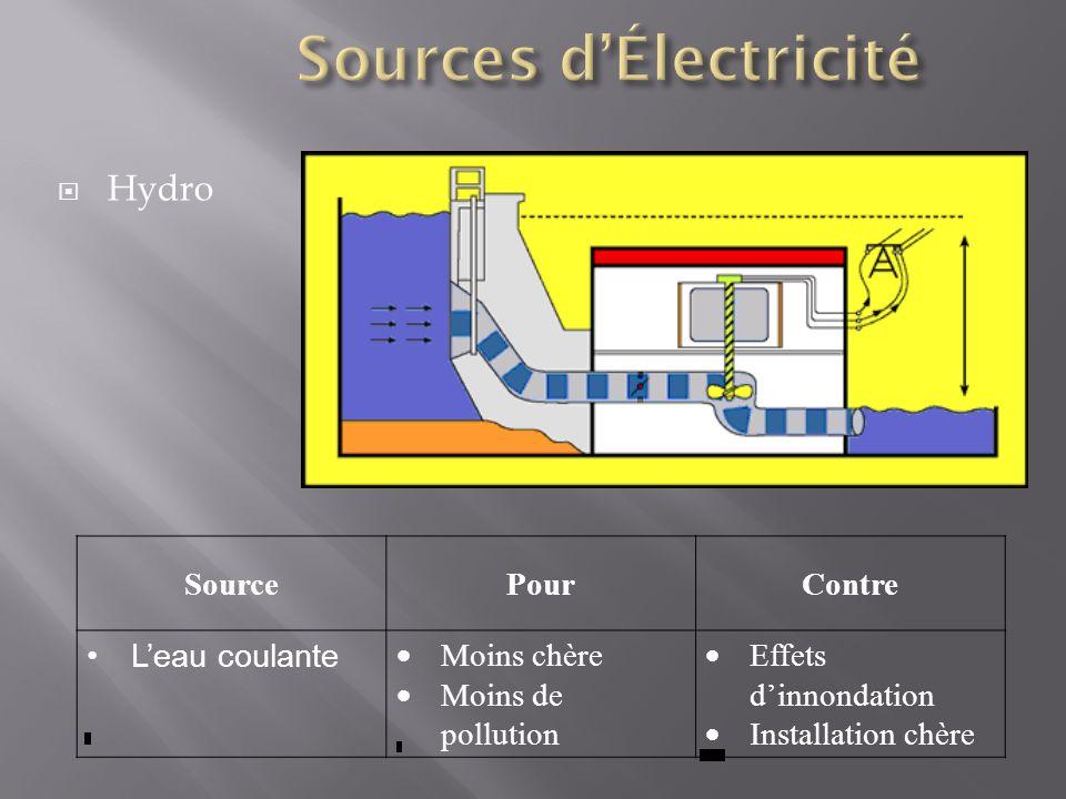 Sources d'Électricité