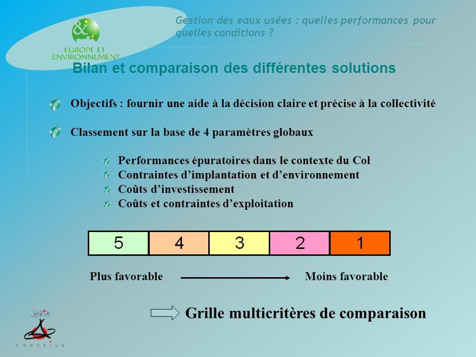 Grille multicritères de comparaison