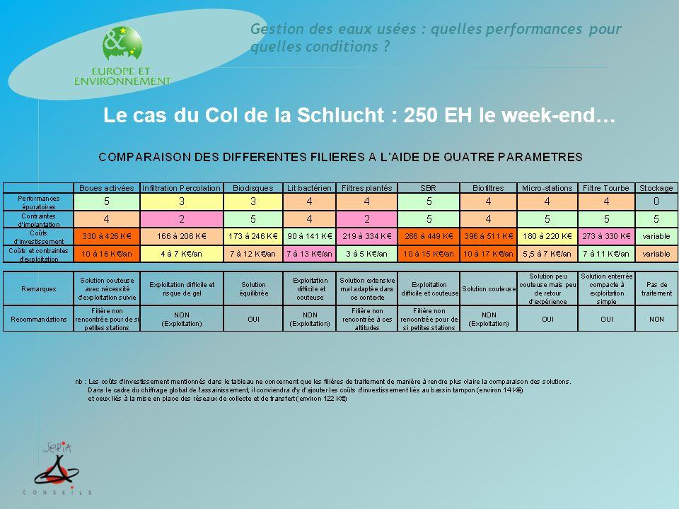 Le cas du Col de la Schlucht : 250 EH le week-end…