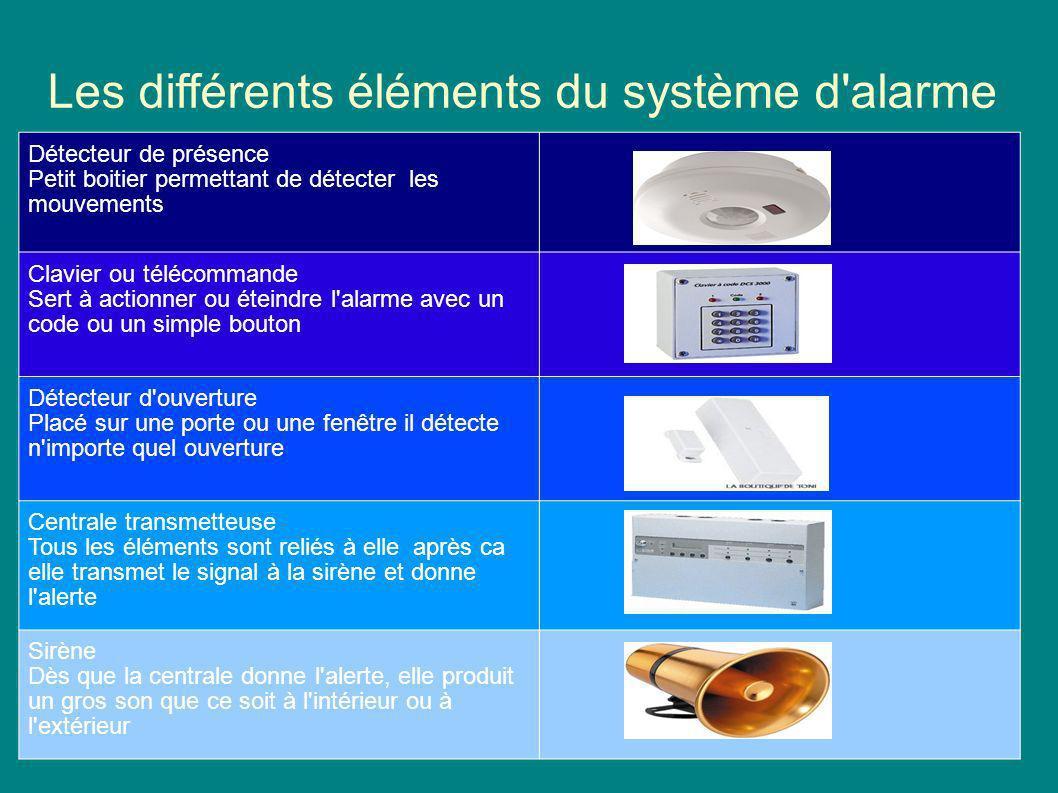 Les différents éléments du système d alarme