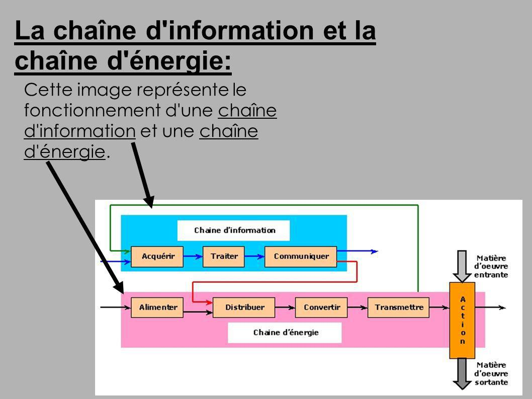 La chaîne d information et la chaîne d énergie: